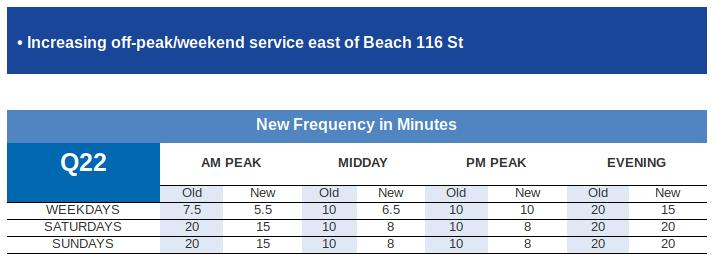 Faster And More Reliable Q22 MTA Bus Service